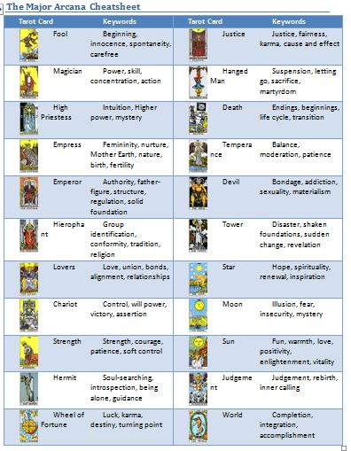 Tarot Card Meaning