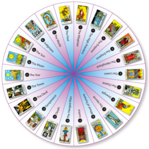 How-to-use-tarot-cards